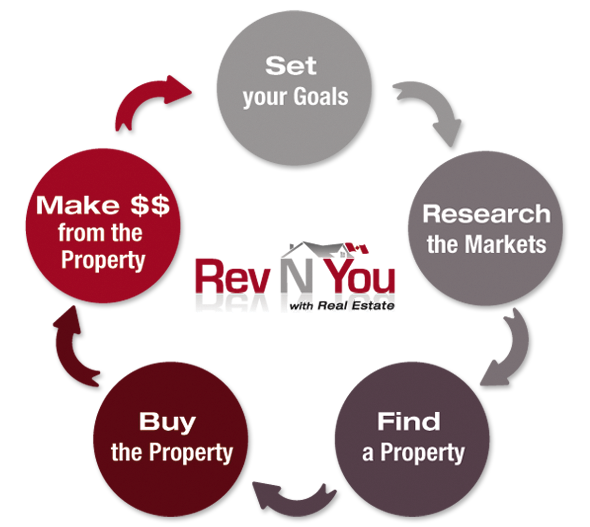 RevNYou Real Estate Investing  Process